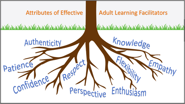 Attributes of adult learning facilitators visual plus link to poster and explanation