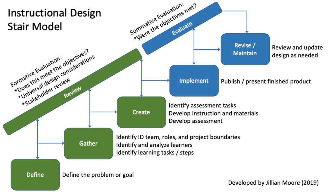 Instructional Design model visual and link to pdf poster